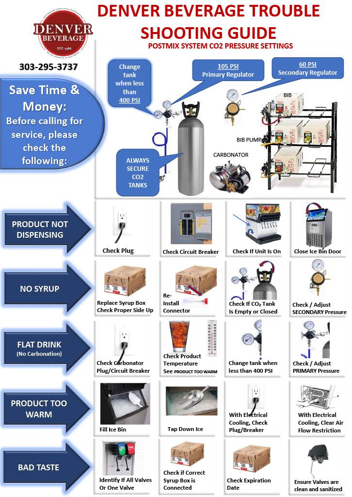 Soda Fountain or Bar Gun Beverage Dispensing Troubleshooting Guide